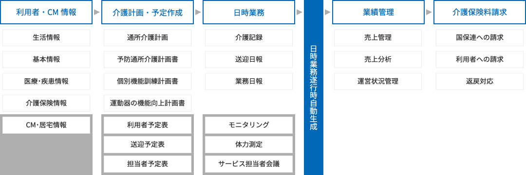 介護システムの特徴アイテム3